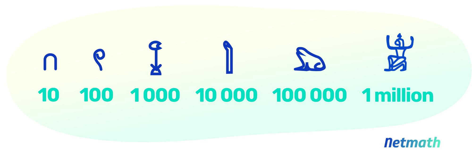 Histoire des mathématiques: anciens chiffres hiéroglyphiques égyptiens