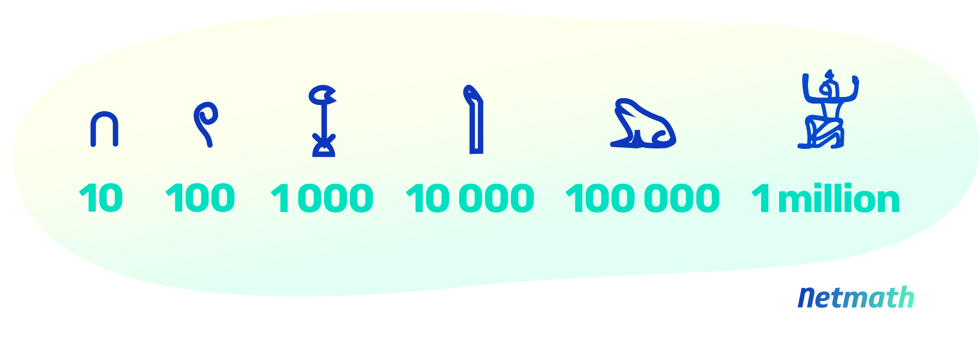 History of math: development of numerals