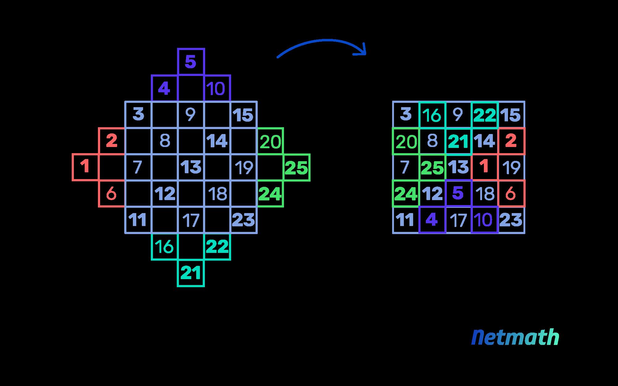 Les carrés magiques: jeux de maths